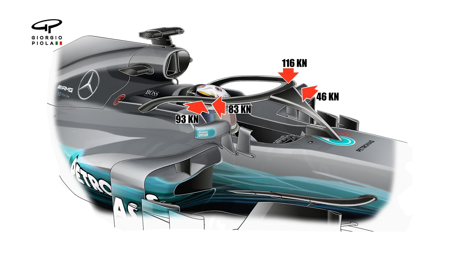 Principala noutate a sezonului 2018 din Formula 1. Sistemul de siguranță HALO